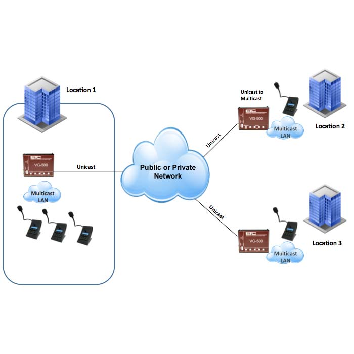 Simple VoIP Hoot n Holler System - Essential Trading Systems
